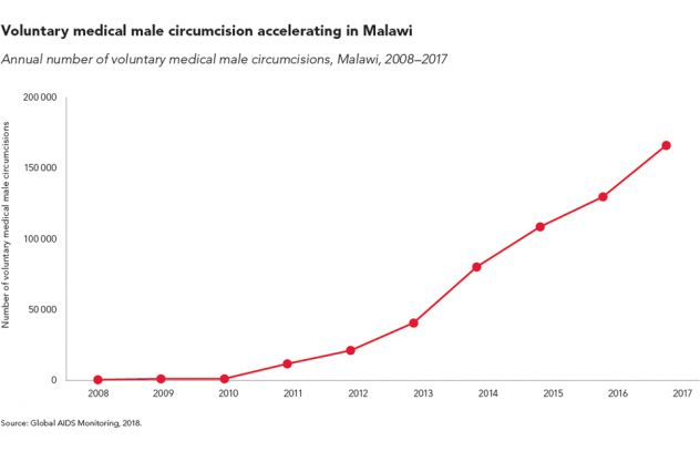 Voluntary medical male circumcision accelerating in Malawi